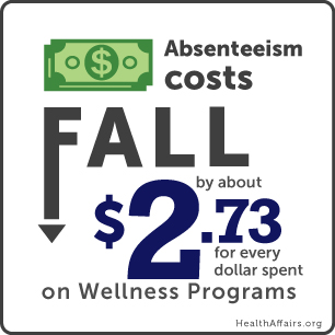 Absenteeism Cost